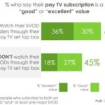 Research: Tiered Streaming Options' Strong Appeal; Prime Video's Powerful Membership Draw